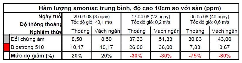 BIOSTRONG®510 là dòng sản phẩm thảo dược giành riêng cho gia cầm Biostrong%20510%20-%20Giam%20amoniac