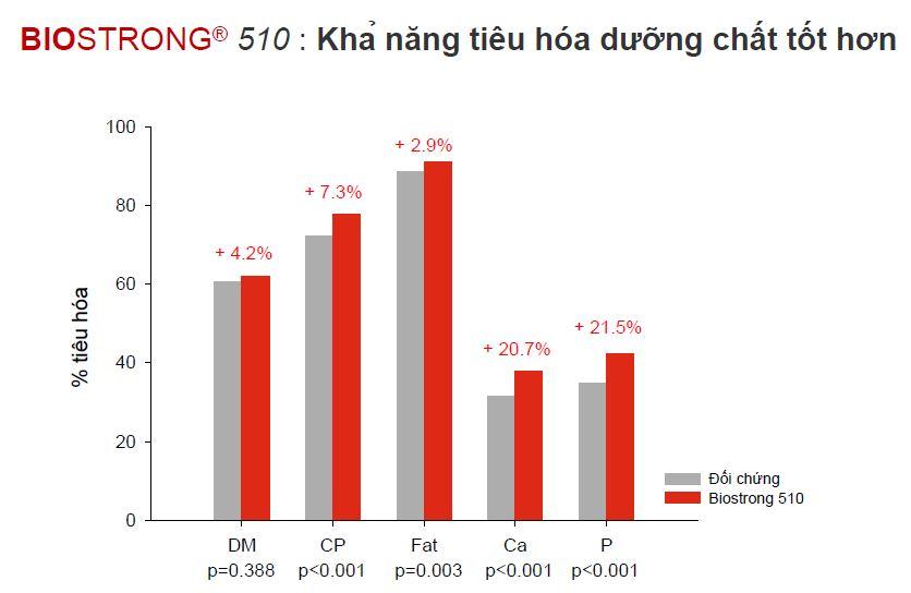 BIOSTRONG®510 là dòng sản phẩm thảo dược giành riêng cho gia cầm Biostrong%20510%20-%20Tieu%20Hoa
