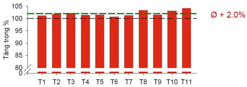 BIOSTRONG®510 là dòng sản phẩm thảo dược giành riêng cho gia cầm Biostrong%20510%20Tang%20trong